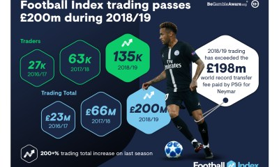 Football Index enjoying record-breaking season as trading passes £200million during 2018/19