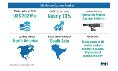 3D Motion Capture Demand to Remain Strong among Gaming and Film Production & Advertising Professionals