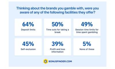 94% UK players aware of responsible gaming tools – BonusFinder research