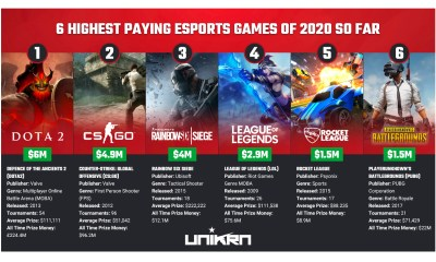 6 Highest-Paying Esports Games Of 2020 So Far