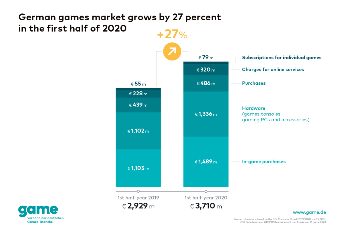 German games market grows by 27 per cent in the first six months of 2020