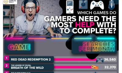 Which Games Do Players Need the Most Help with to Complete?