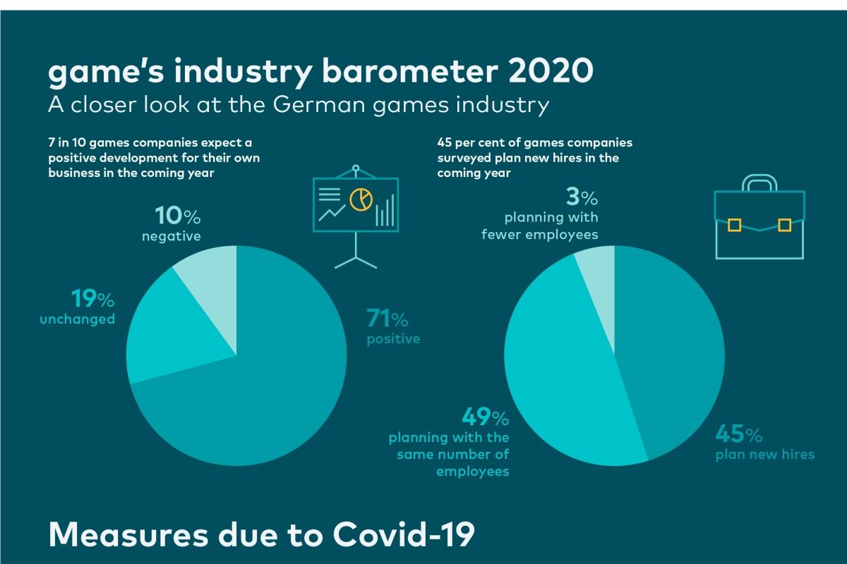 Barometer industri game: industri game Jerman menatap tahun baru dengan penuh percaya diri