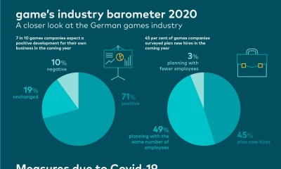 game's industry barometer: the German games industry looks confidently to the new year