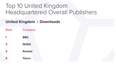Gaming > Groceries: Kwalee beats Tesco, Deliveroo and more in UK app publisher rankings