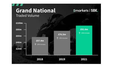 £92.8m Grand National smashes records on Smarkets