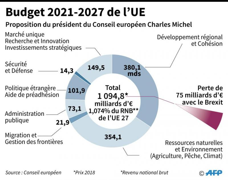 Budget européen 2021-2027 : le Parlement européen défend un budget plus élevé quand les Etats membres peinent à s'accorder