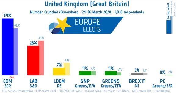 United Kingdom poll