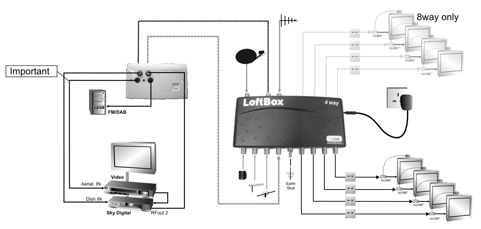 Global Loftbox