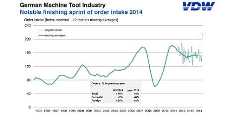 German machine tool industry puts in a notable finishing sprint for 2014