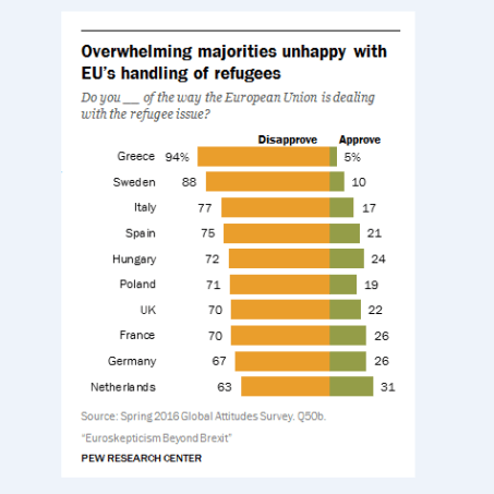 Opinions across the EU - immigrants