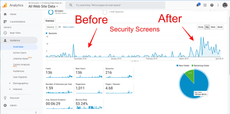 Analytics for Security Screen
