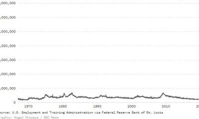 us unemployment chart via nbc news