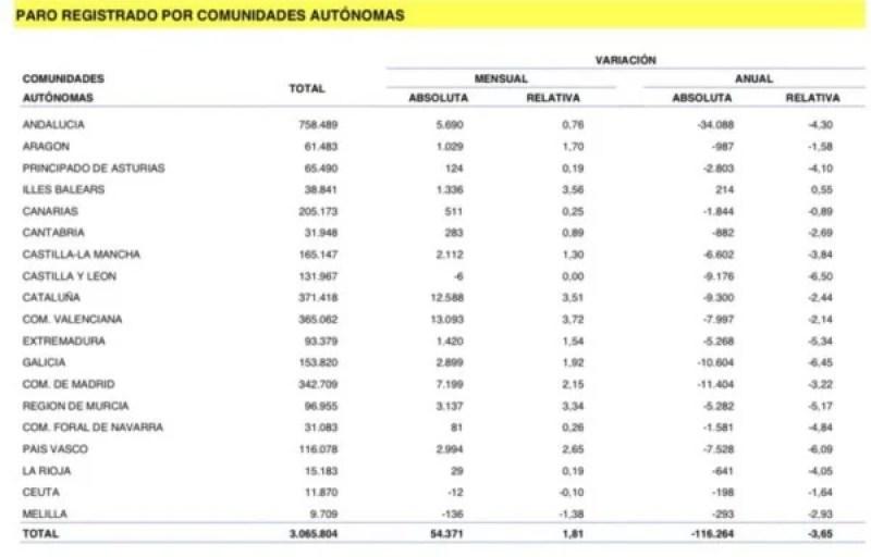El paro registrado en España en agosto es de 116.264 personas menos que el mismo mes del año anterior,