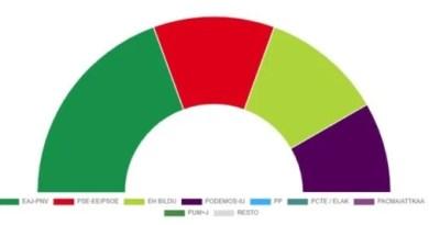 La derecha española se vuelve de vacío en Euskadi,