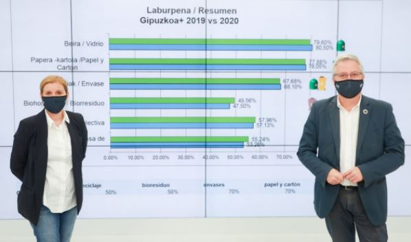 Gipuzkoa no espera: supera el objetivo del 55% de reciclaje establecido por Europa para 2025,