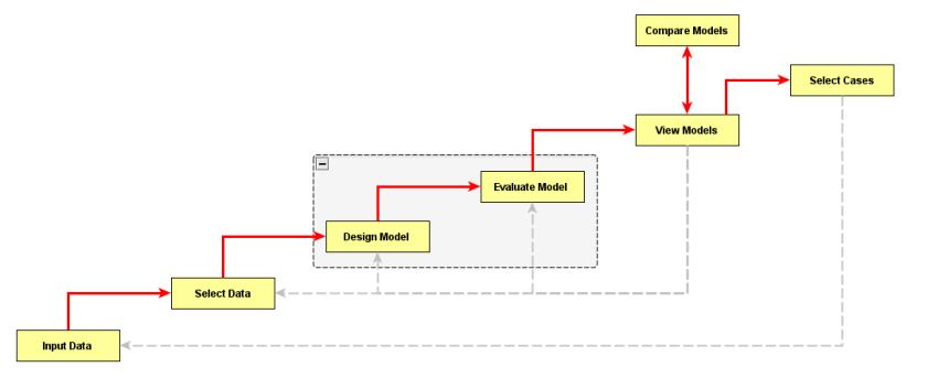 EvalC3 workflow