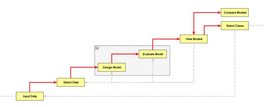 EvallC3 workflow