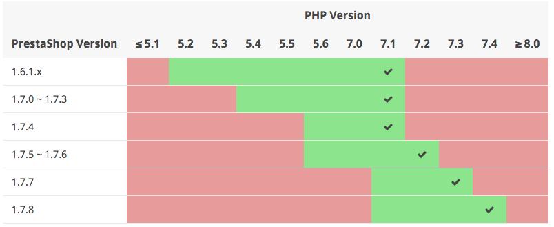 Compatibilidad prestashop y PHP