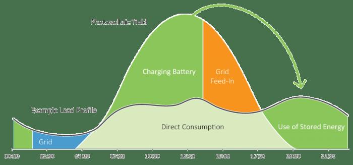 Solar Battery Graph