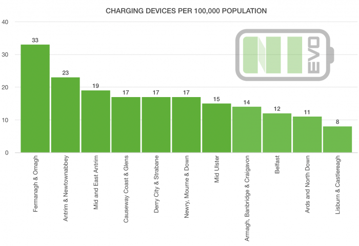 Graph - NI EV Charger Points by Council Area