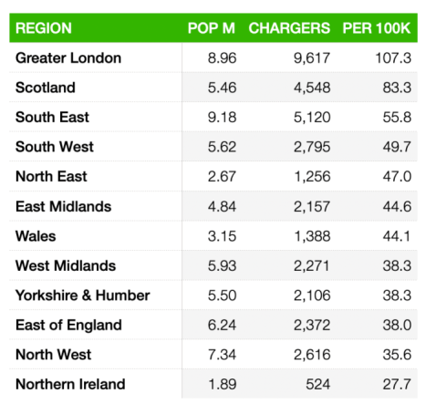 Table of UK EV Charger Points by Region 2021