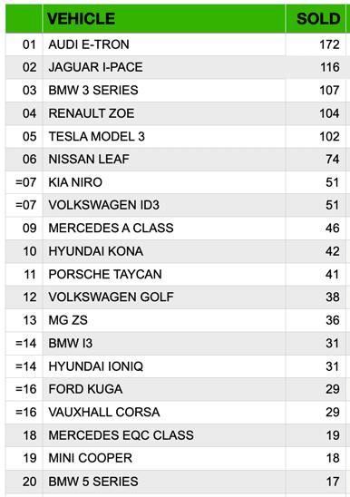 Top 20 EVs Sold in NI 2020