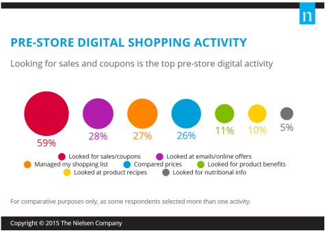 Digital Shopping Stages