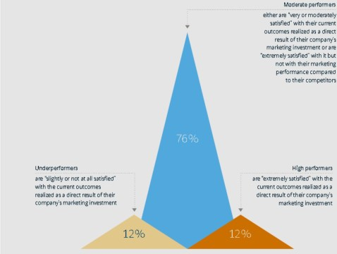State of Marketing Today - Salesforce Study