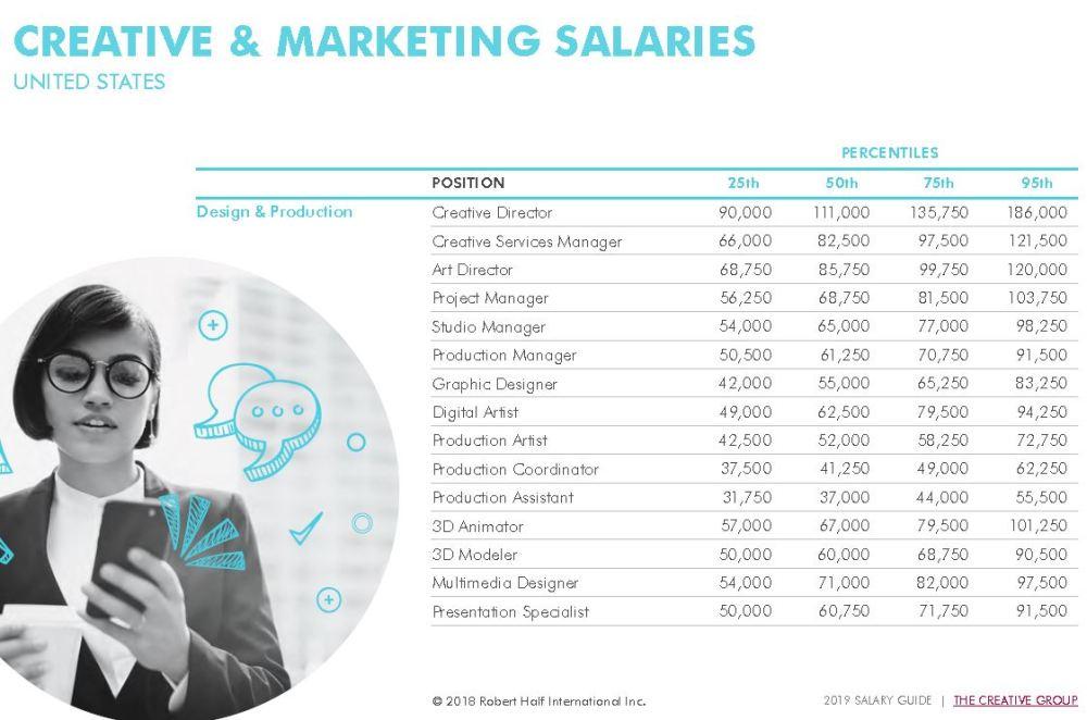 Robert Half 2019 Salary Guides