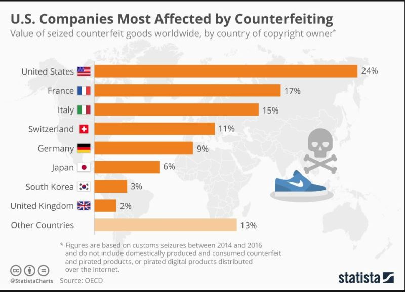 Countries and Industries Most Affected by Counterfeiting