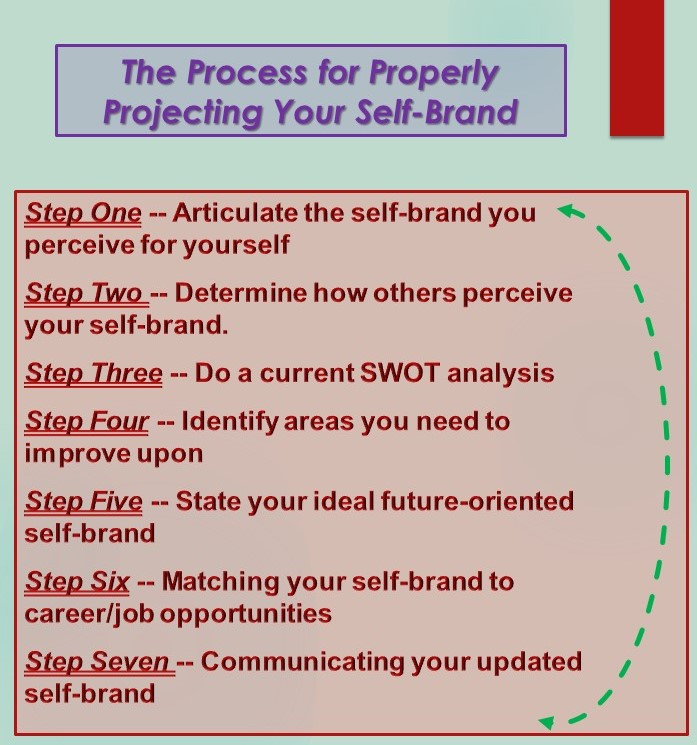 Properly Projecting YOUR Self-Brand
