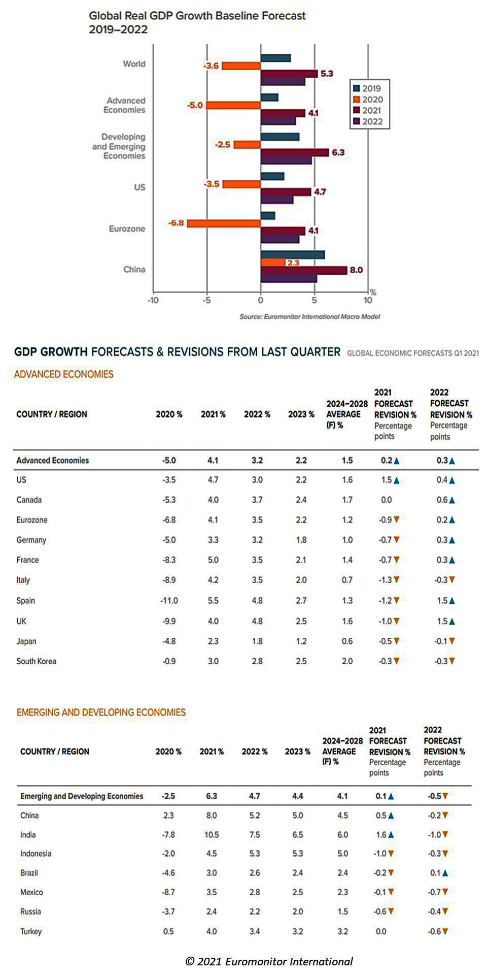 An Early 2021 Forecast of the Global Economy
