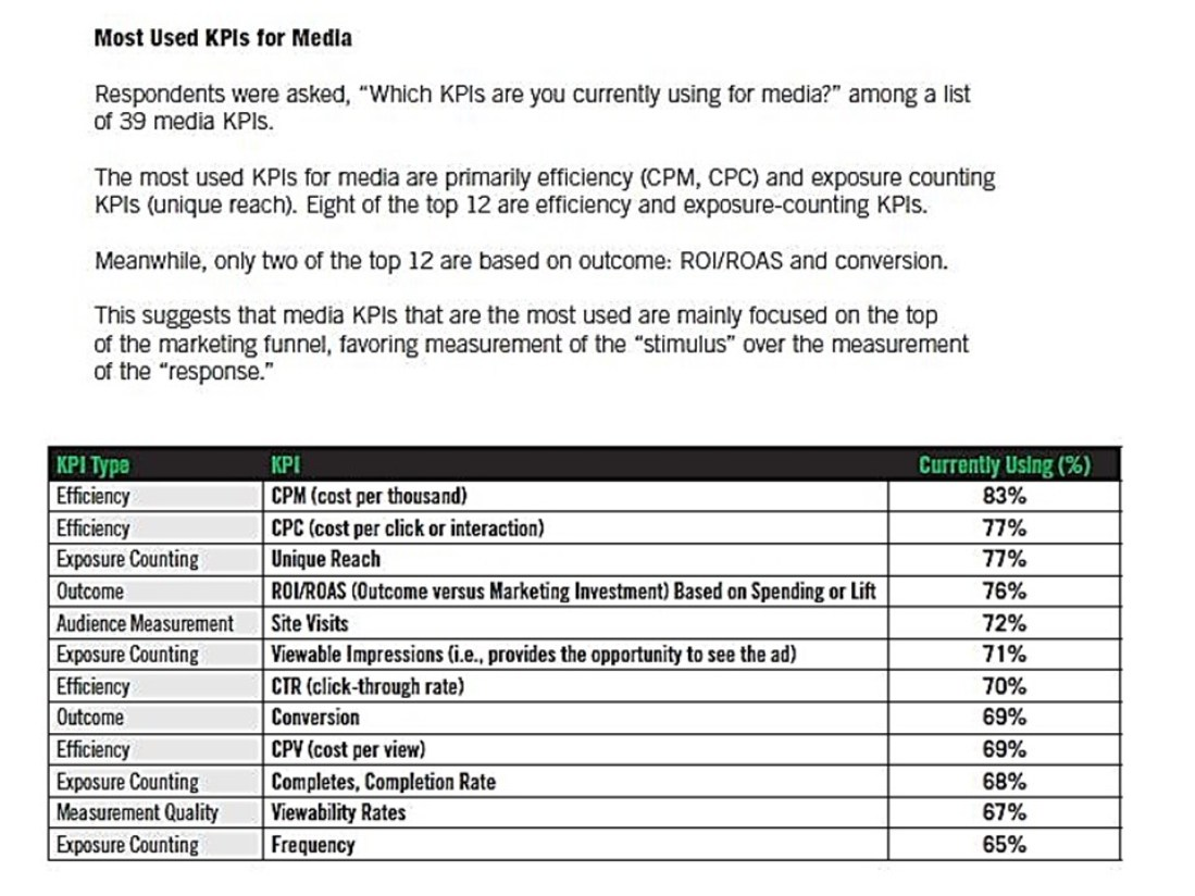 A New Look at Key Marketing Metrics