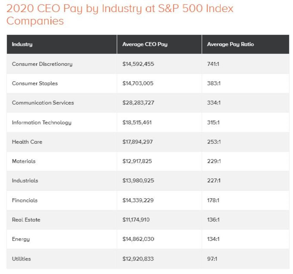 CEO to Employee Earnings Ratios