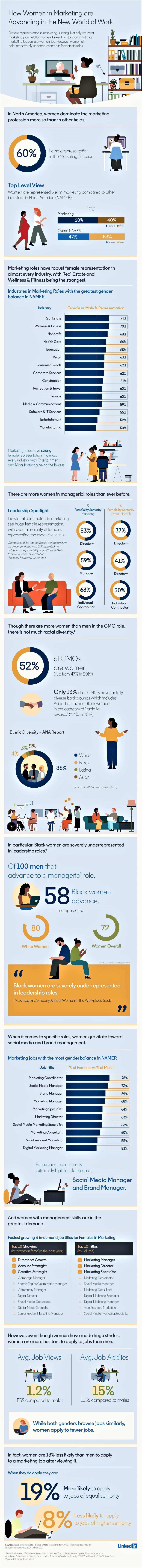 New Data on Women in Marketing Careers