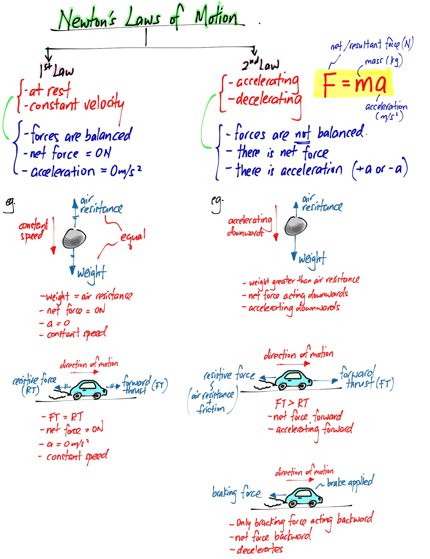Summary Of Newton S 1st And 2nd Law