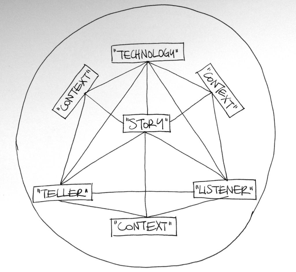 Siglo XXI: Modelo de Comunicación Sistémico