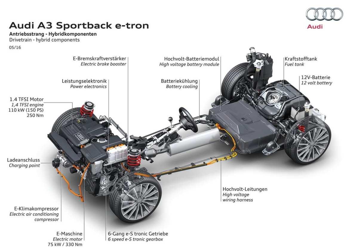 Audi A3 e-tron Powertrain