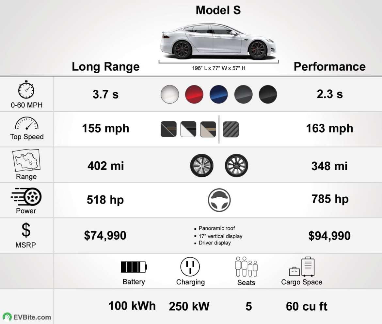 2020 Tesla Model S specs