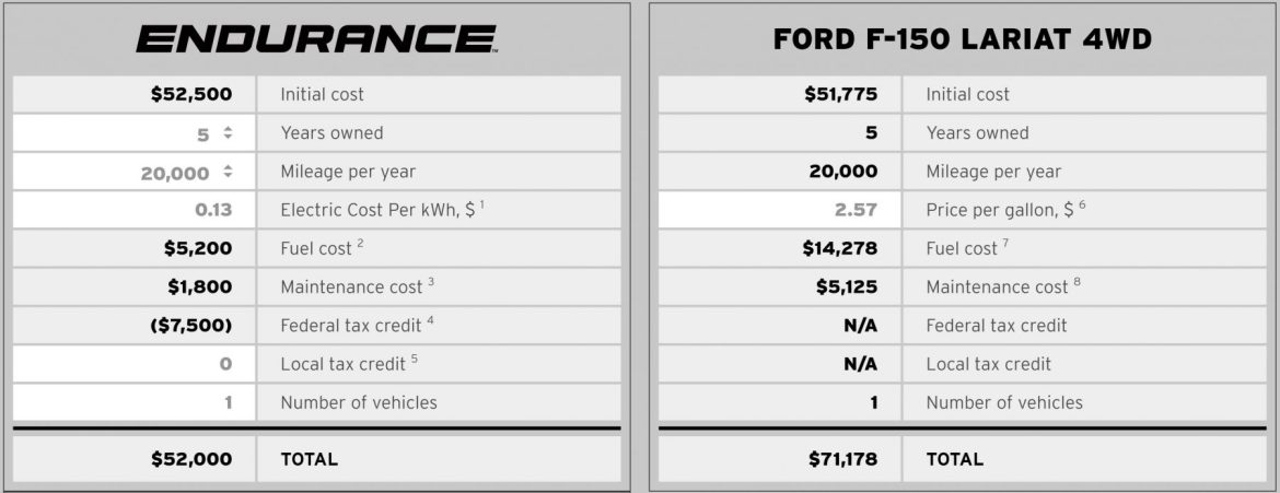Lordstown vs Ford
