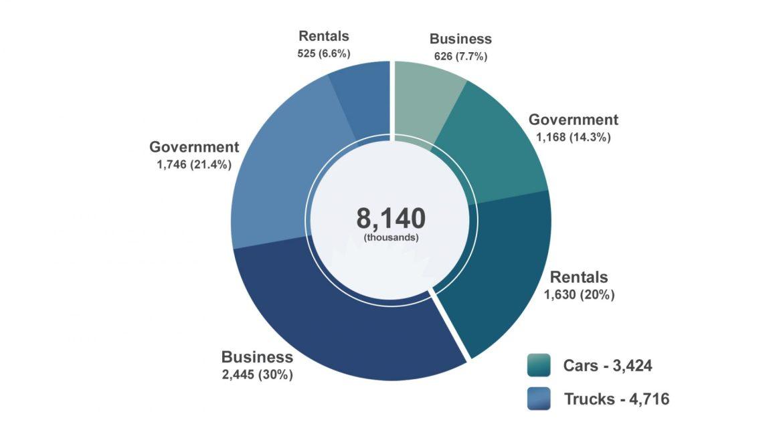 Total Fleet Vehicles