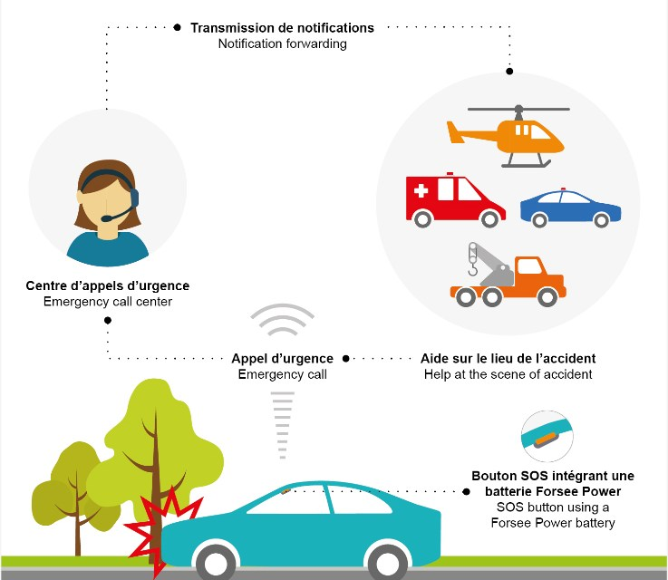 Forsee Power provides car makers with high-fidelity battery systems for eCall emergency call systems