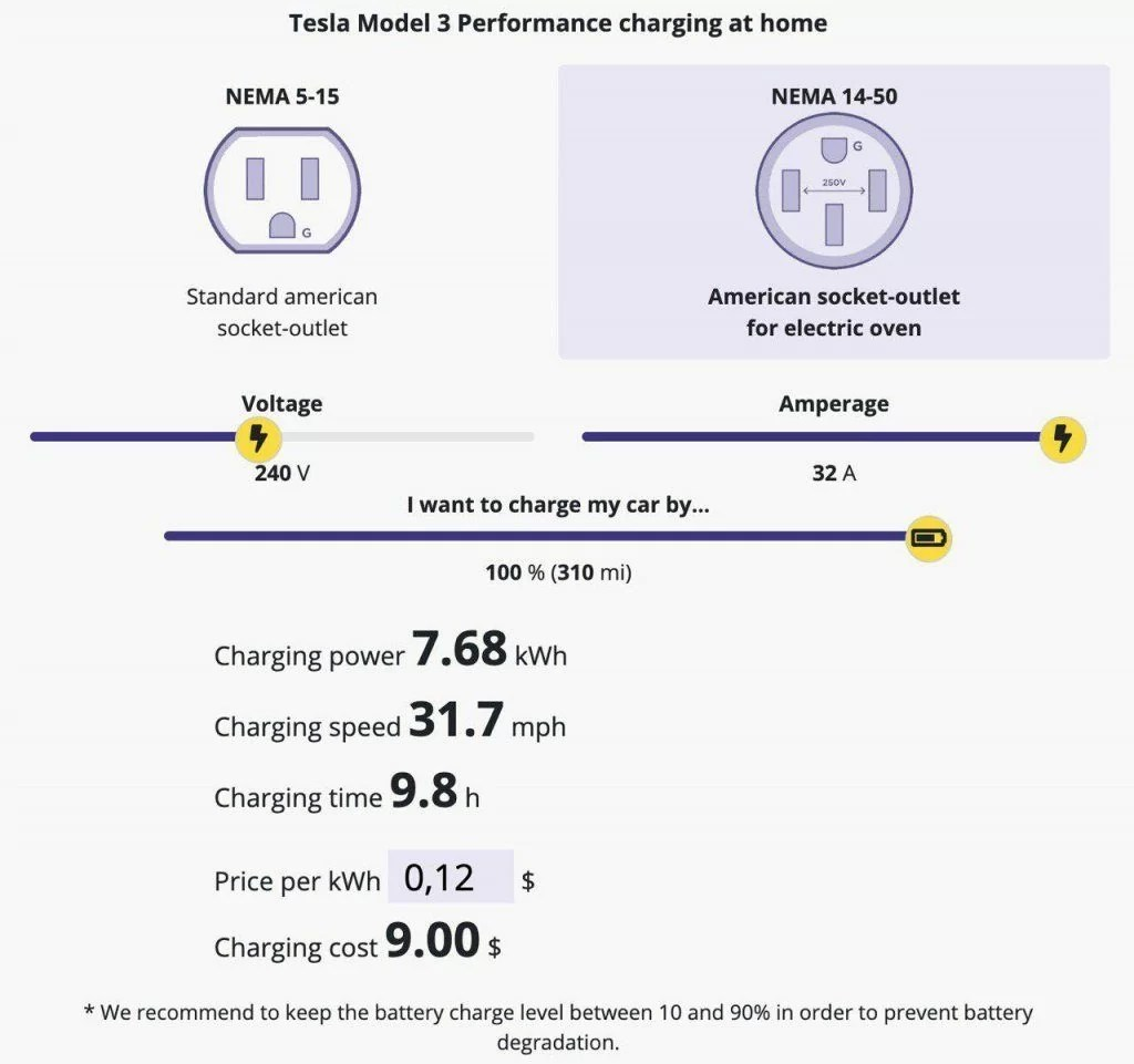 Electric Car Charging Calculator