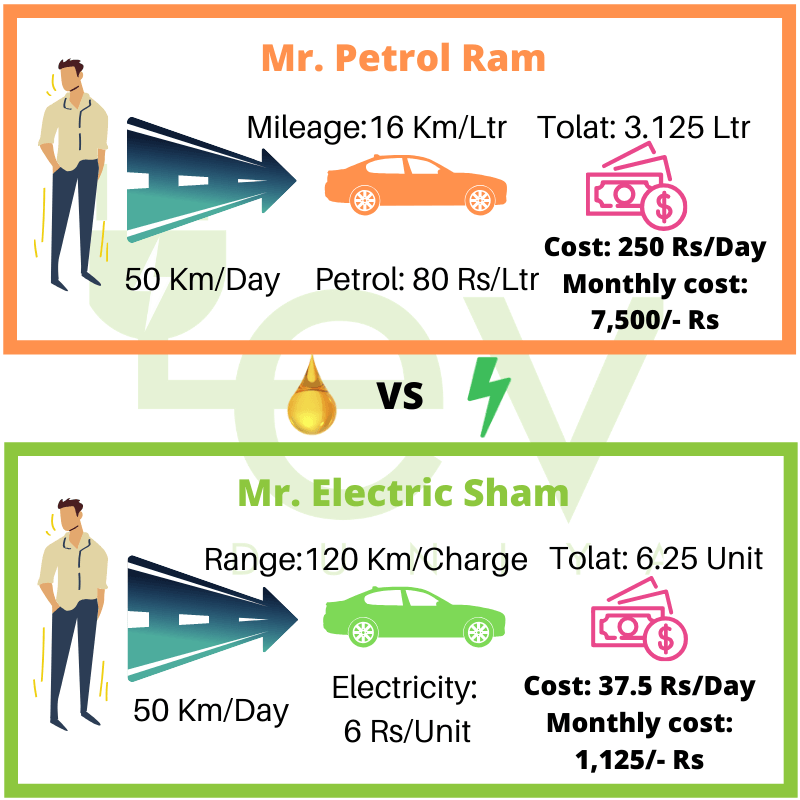 Example of Cost of Running an Electric Vehicle in India