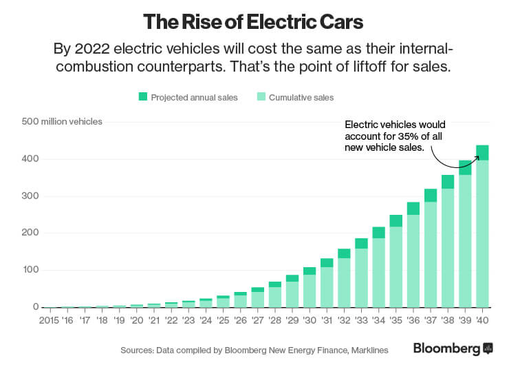 Adoption of Electric Vehicles - Bloomberg report