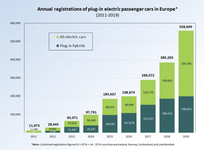 Electric Cars Market in Europe