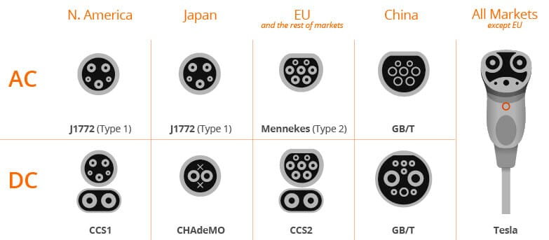 Types of Plugs used for Electric Car Globally