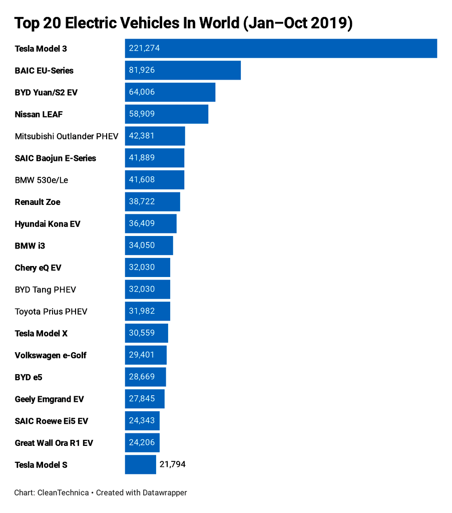 Worldwide Electric Vehicles Sale by company & models