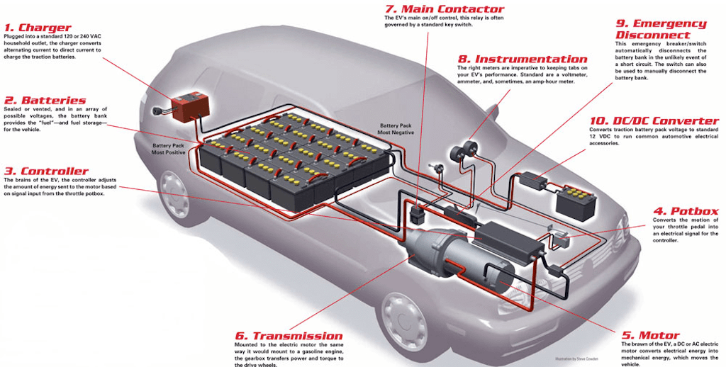 How Batteries work in Electric Car